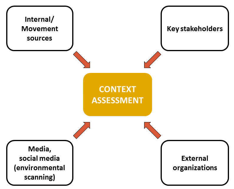 Context Assessment Sources
