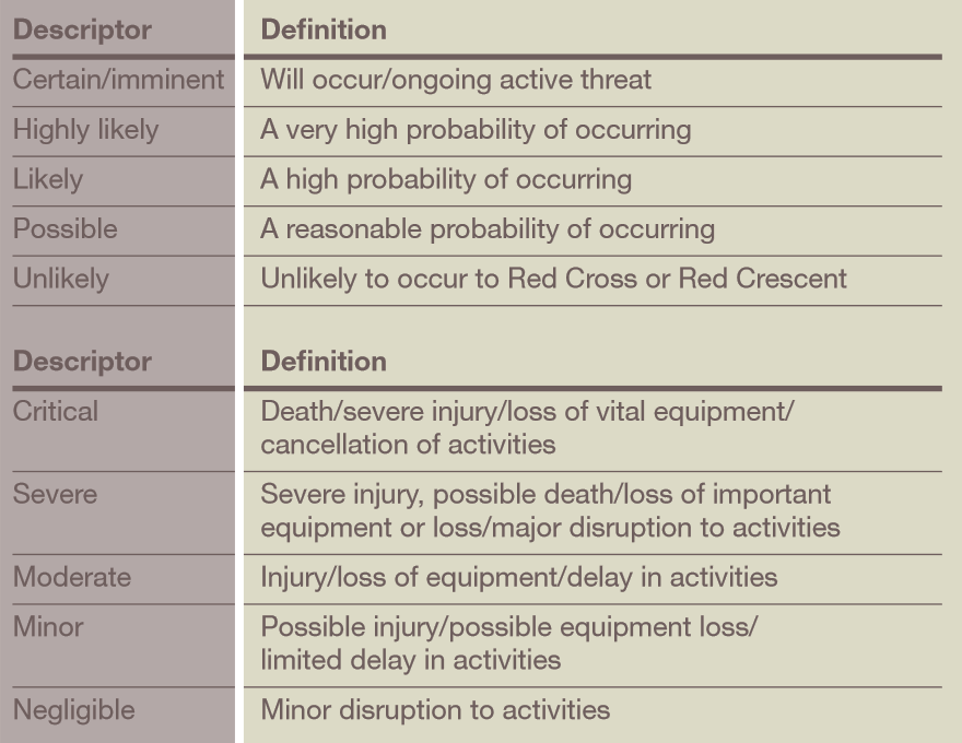 risk-planning matrix description