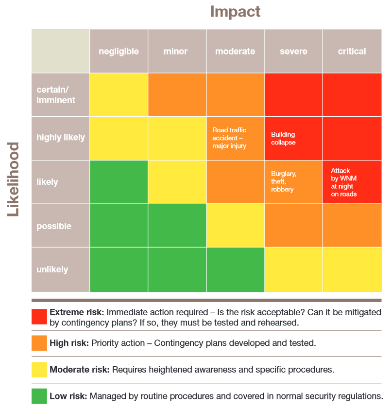 I Context And Risk Assessment Safer Access